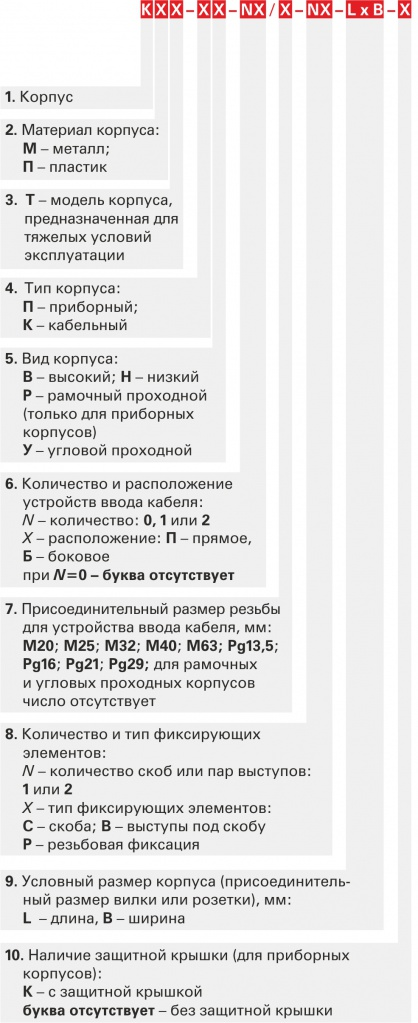 Структура условного обозначения корпусов